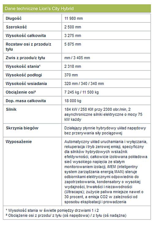 SilesiaKOMUNIKACJA 2013 – Hybryda Mana – cz. 2